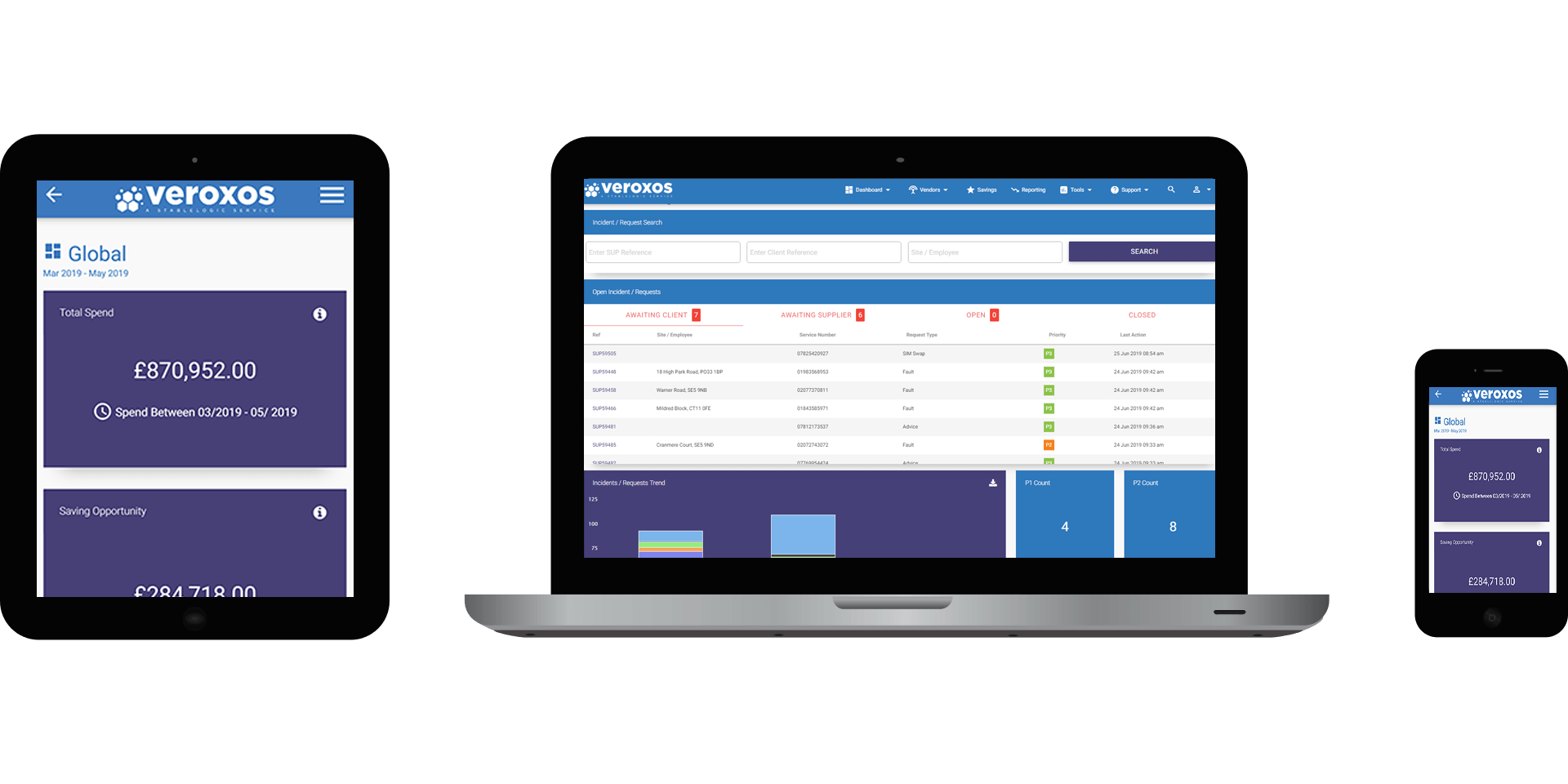 Managed Mobility Services Veroxos